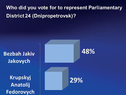 Ukrainian Television Station Channel 11 Exit Poll