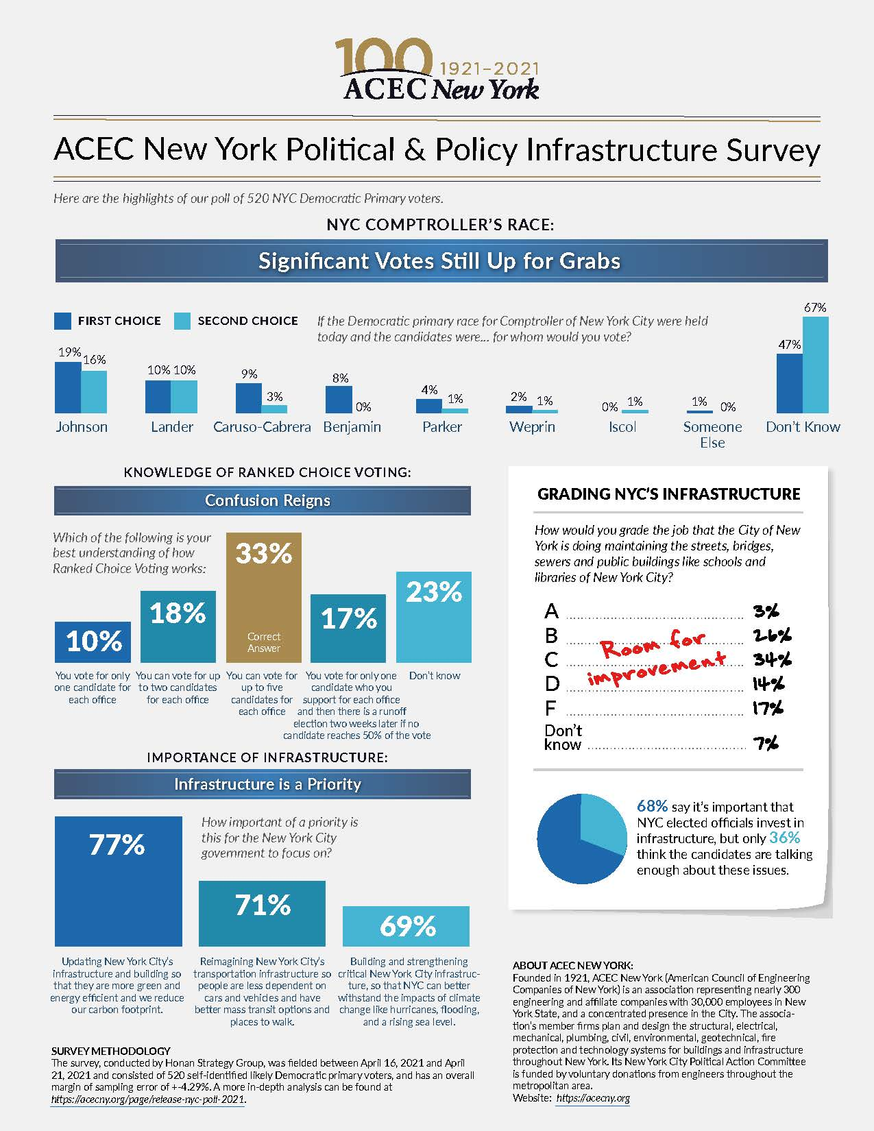 ACEC New York Political & Policy Infrastructure Survey