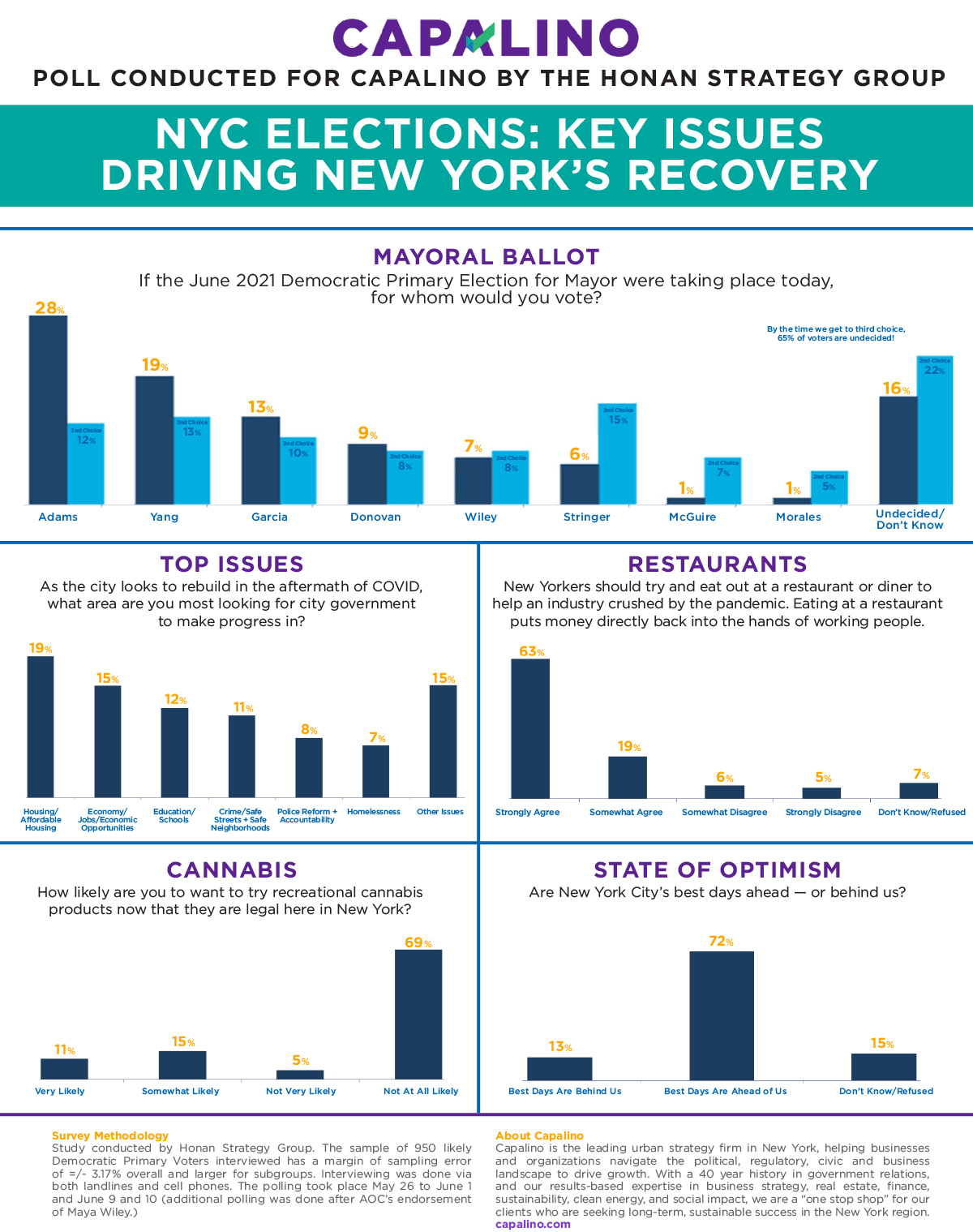 PR News: Capalino Releases New Poll about NYC Mayoral Election and Optimism for New York's Future